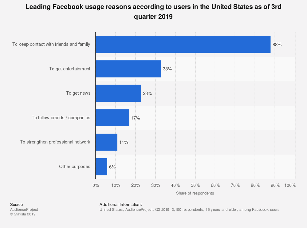 Facebook, startistica - Netring.ro
