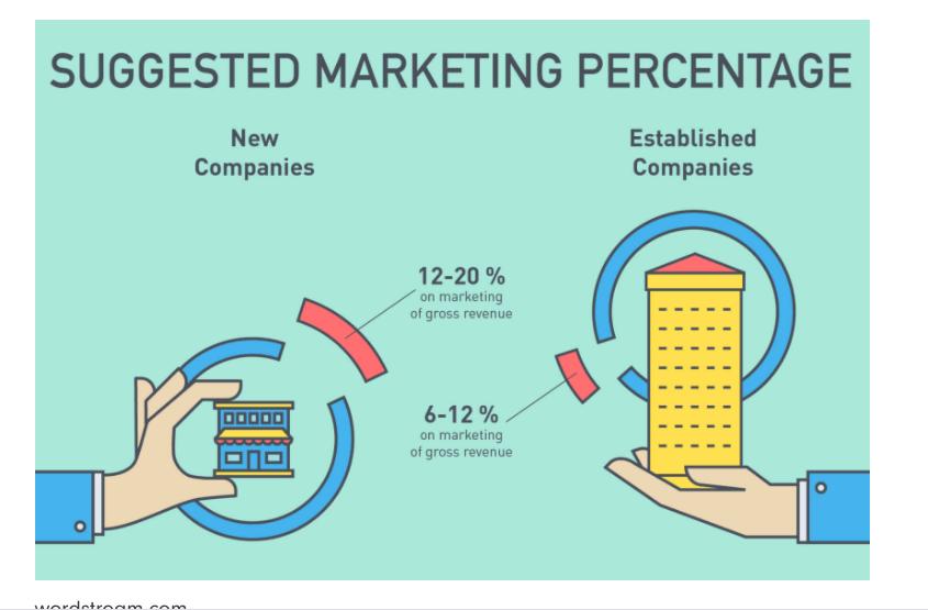 cifra de afaceri recomandata pentru bugetul de marketing online