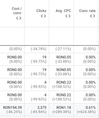 Rezultatele implementarii strategiei de tROAS comparativ cu Maximize Conversions