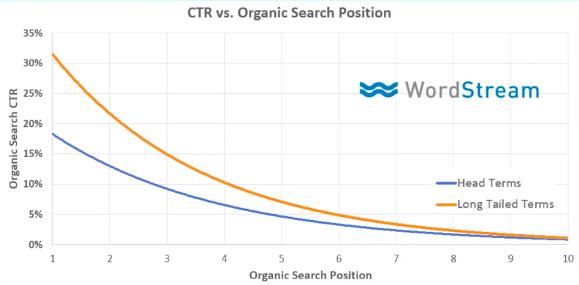 Studiu Wordstream: numărul estimativ de clickuri care se pot obține