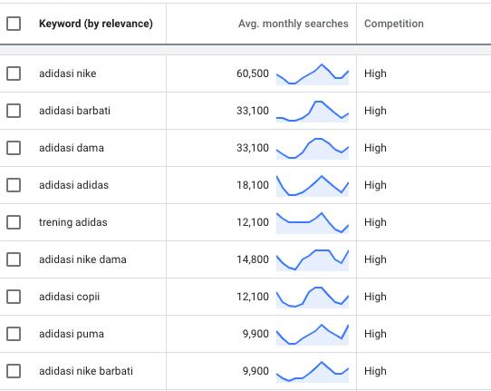 Google Keyword Planner: căutări pe adidași